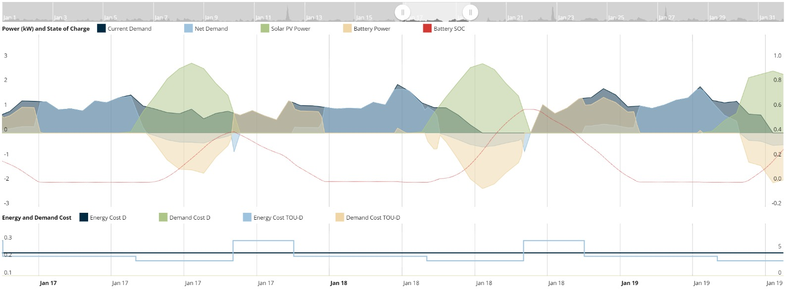 Solar and battery monitoring example